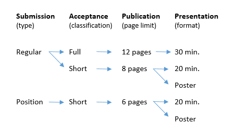 Position6Pages